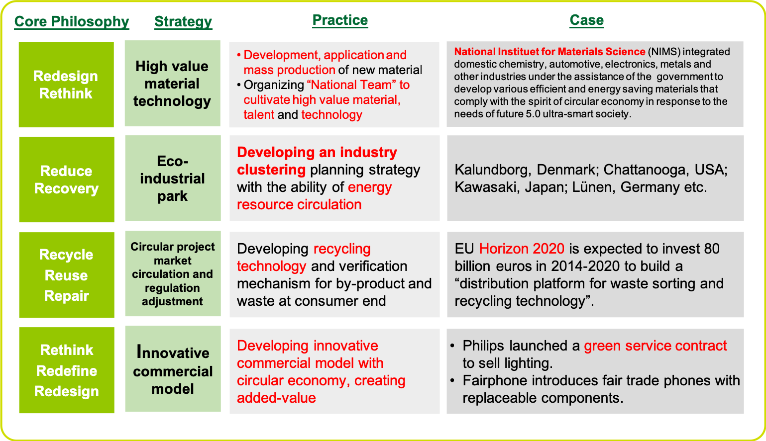 Major Strategic Practices for the Development of Circular Economy in Countries Around the World
